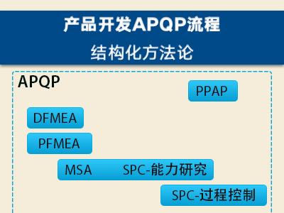 产品开发APQP流程—结构化产品开发方法论